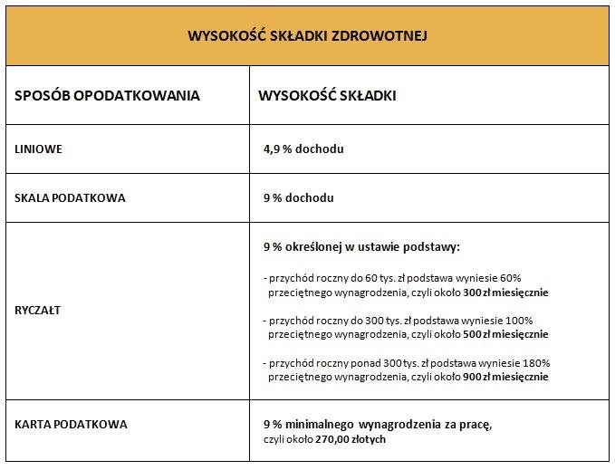 składka ZUS NFZ 2022